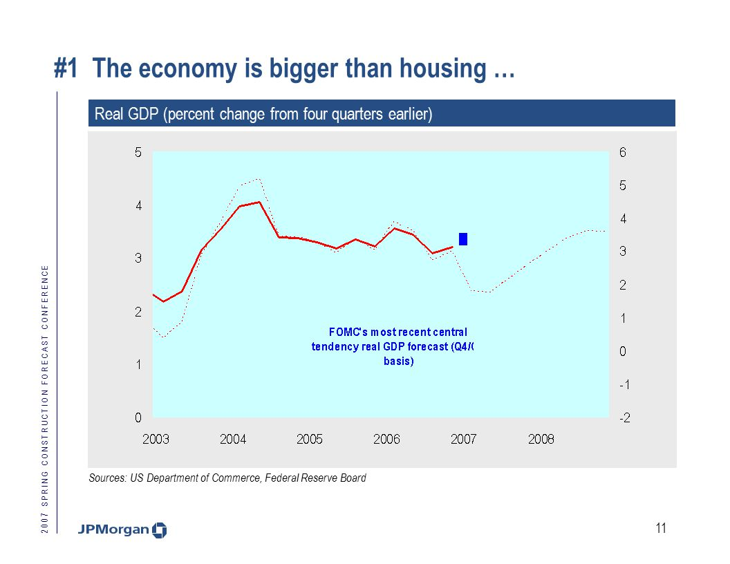 2 0 0 7 S P R I N G C O N S T R U C T I O N F O R E C A S T C O N F E R E N C E 11 #1 The economy is bigger than housing … Real GDP (percent change from four quarters earlier) Sources: US Department of Commerce, Federal Reserve Board