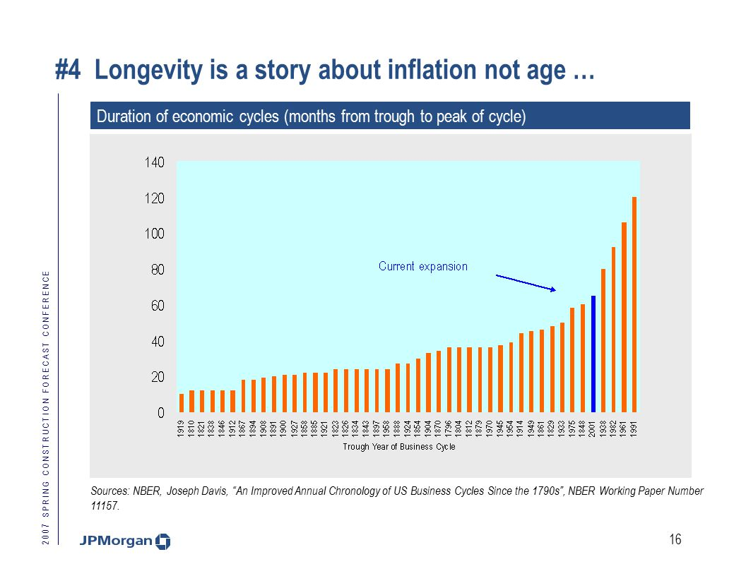 2 0 0 7 S P R I N G C O N S T R U C T I O N F O R E C A S T C O N F E R E N C E 16 #4 Longevity is a story about inflation not age … Duration of economic cycles (months from trough to peak of cycle) Sources: NBER, Joseph Davis, An Improved Annual Chronology of US Business Cycles Since the 1790s , NBER Working Paper Number 11157.