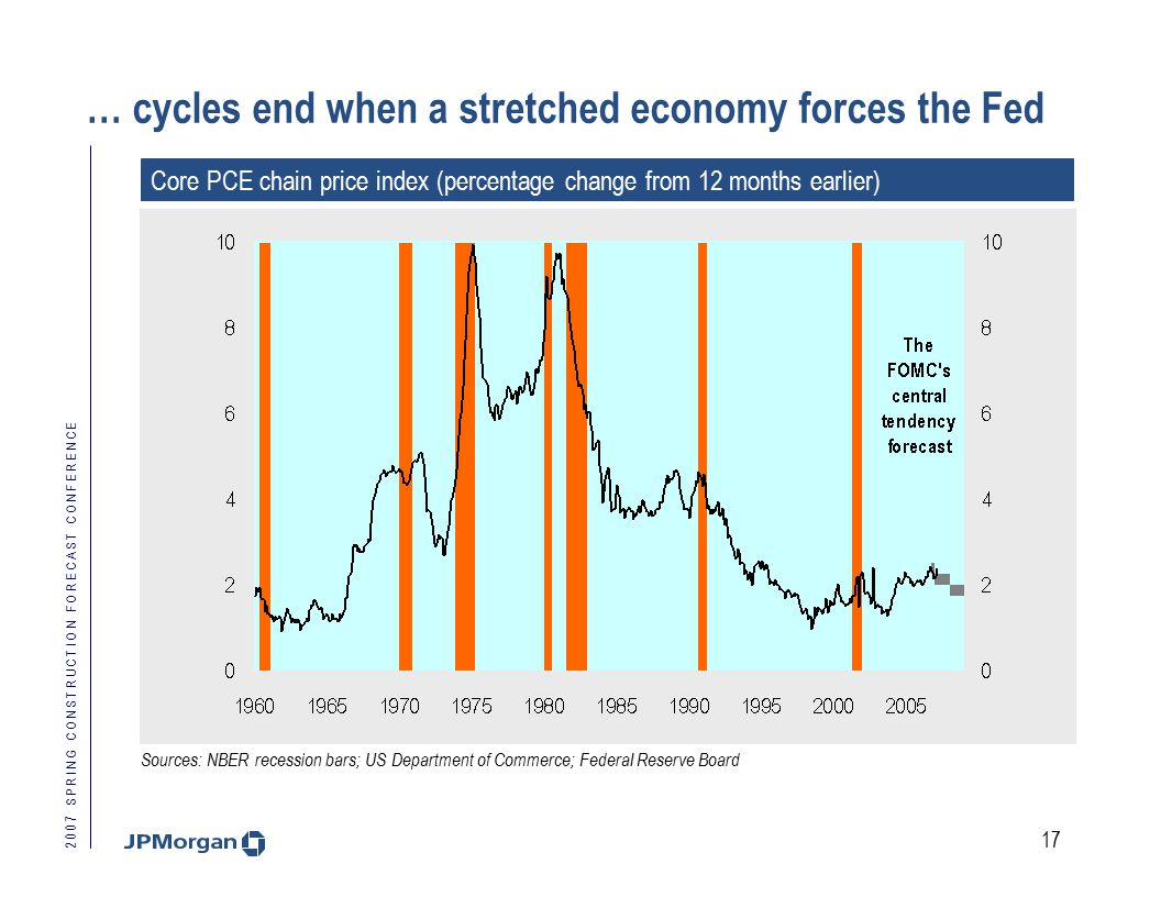 2 0 0 7 S P R I N G C O N S T R U C T I O N F O R E C A S T C O N F E R E N C E 17 … cycles end when a stretched economy forces the Fed Core PCE chain price index (percentage change from 12 months earlier) Sources: NBER recession bars; US Department of Commerce; Federal Reserve Board