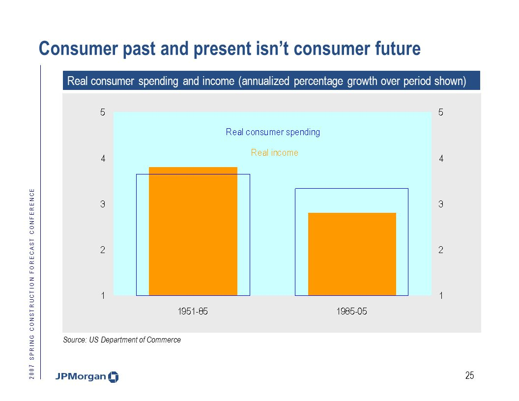 2 0 0 7 S P R I N G C O N S T R U C T I O N F O R E C A S T C O N F E R E N C E 25 Consumer past and present isn't consumer future Real consumer spending and income (annualized percentage growth over period shown) Source: US Department of Commerce