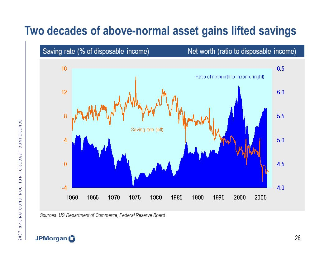 2 0 0 7 S P R I N G C O N S T R U C T I O N F O R E C A S T C O N F E R E N C E 26 Two decades of above-normal asset gains lifted savings Saving rate (% of disposable income) Net worth (ratio to disposable income) Sources: US Department of Commerce; Federal Reserve Board