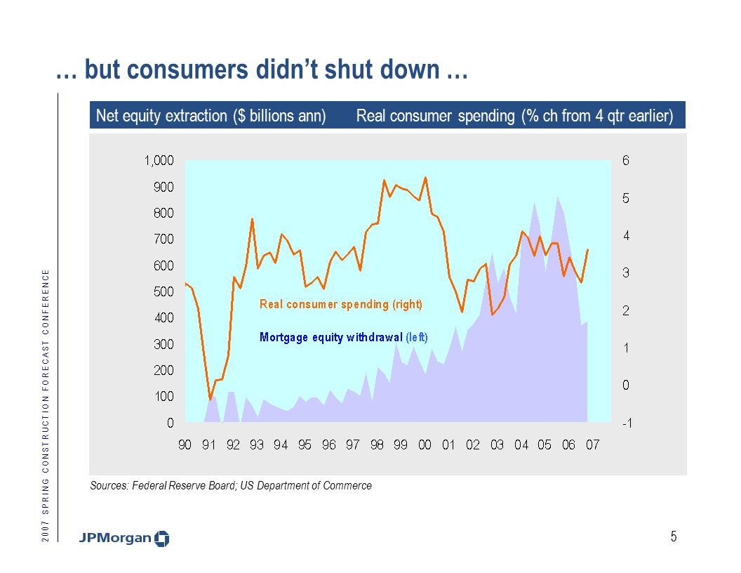 2 0 0 7 S P R I N G C O N S T R U C T I O N F O R E C A S T C O N F E R E N C E 5 … but consumers didn't shut down … Net equity extraction ($ billions ann) Real consumer spending (% ch from 4 qtr earlier) Sources: Federal Reserve Board; US Department of Commerce