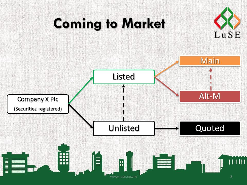 Coming to Market Company X Plc (Securities registered) Listed Main Alt-M UnlistedQuoted www.luse.co.zm8
