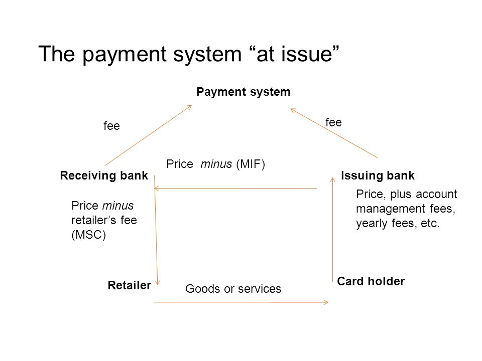 "The payment system ""at issue"" Payment system Issuing bankReceiving bank Retailer Card holder Price minus retailer's fee (MSC) Price, plus account mana"