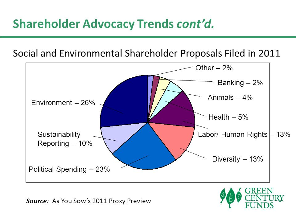 Shareholder Advocacy Trends cont'd.
