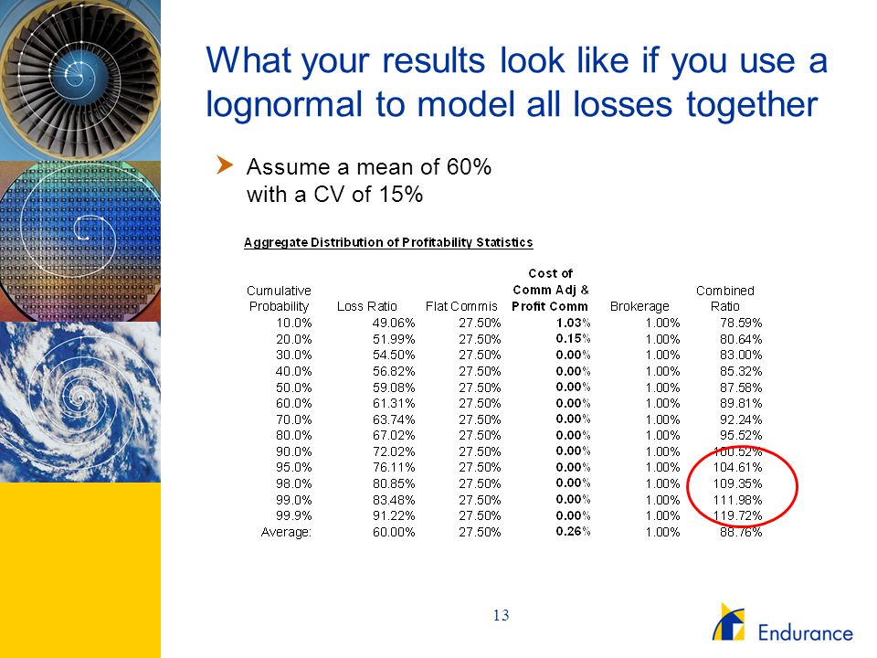 13 What your results look like if you use a lognormal to model all losses together  Assume a mean of 60% with a CV of 15%