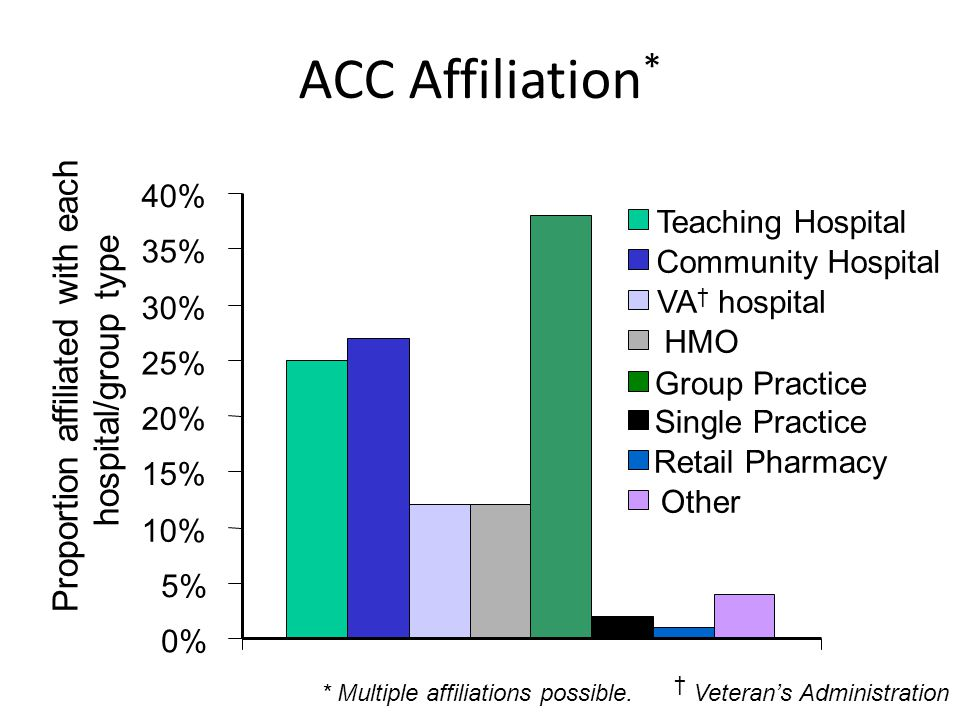 ACC Affiliation * 0% 5% 10% 15% 20% 25% 30% 35% 40% Teaching Hospital Community Hospital VA † hospital HMO Group Practice Single Practice Retail Pharmacy Other Proportion affiliated with each hospital/group type * Multiple affiliations possible.