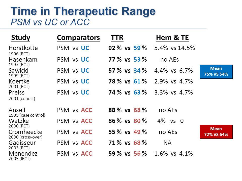 Time in Therapeutic Range Time in Therapeutic Range PSM vs UC or ACC StudyComparators TTR Hem & TE HorstkottePSM vs UC 92 % vs 59 % 5.4% vs 14.5% 1996