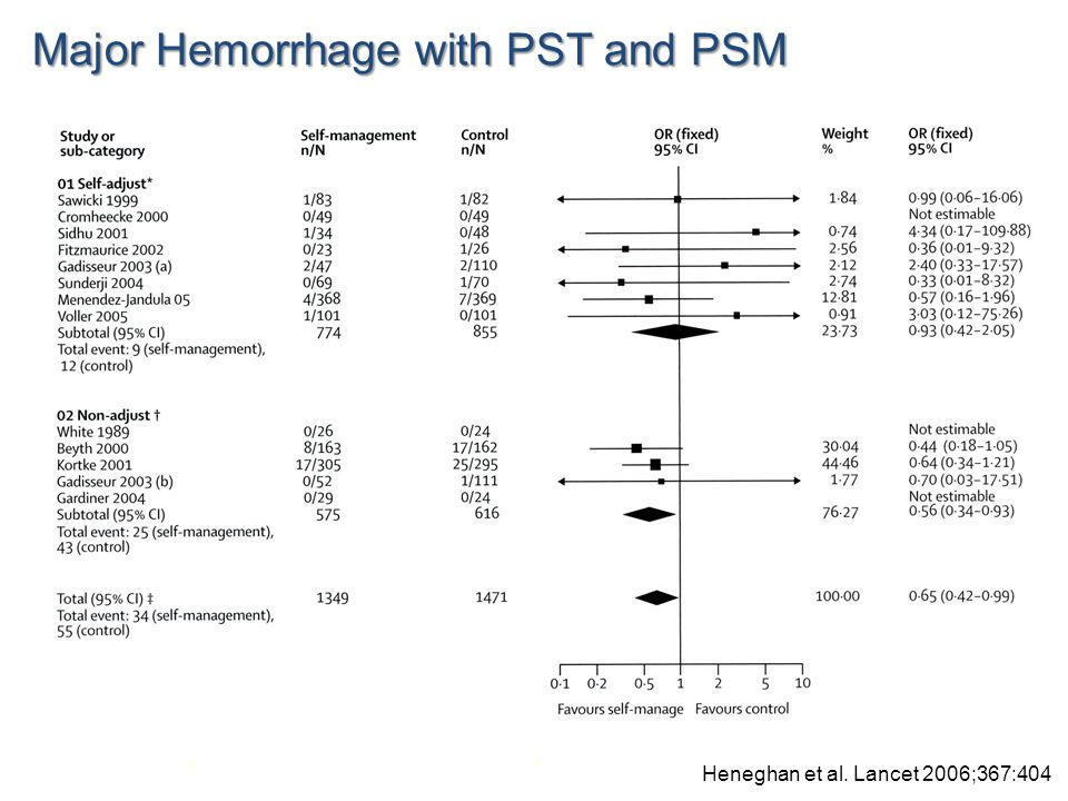 Major Hemorrhage with PST and PSM Heneghan et al. Lancet 2006;367:404
