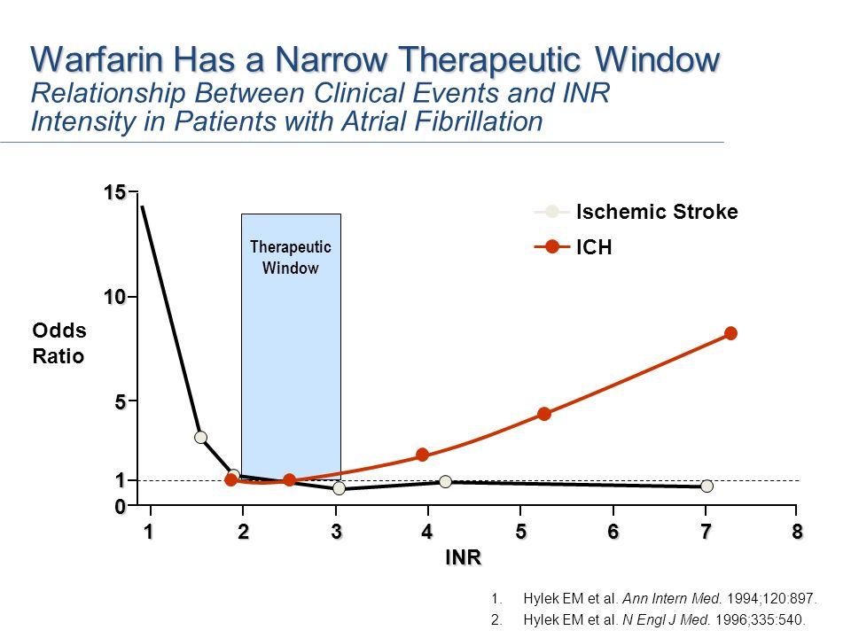 1.Hylek EM et al. Ann Intern Med. 1994;120:897. 2.Hylek EM et al. N Engl J Med. 1996;335:540. INR Odds Ratio 0 56812347 5 15 10 1 Ischemic Stroke ICH