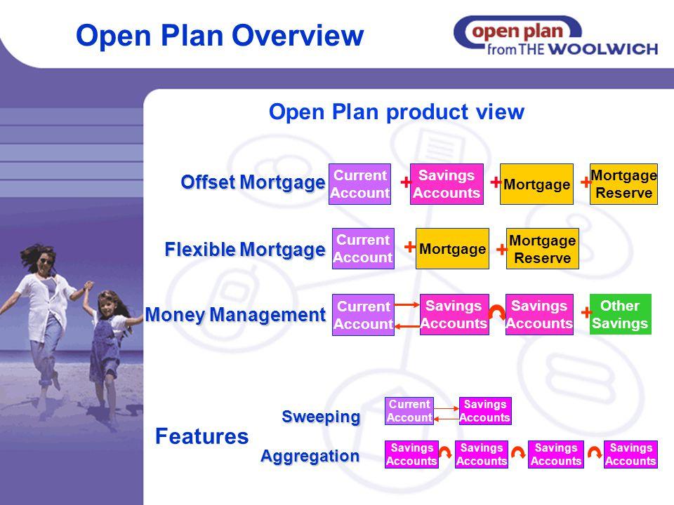 Flexible Mortgage Offset Mortgage Savings Accounts + Current Account Mortgage Reserve + + Current Account Mortgage Reserve + + Savings Accounts Curren
