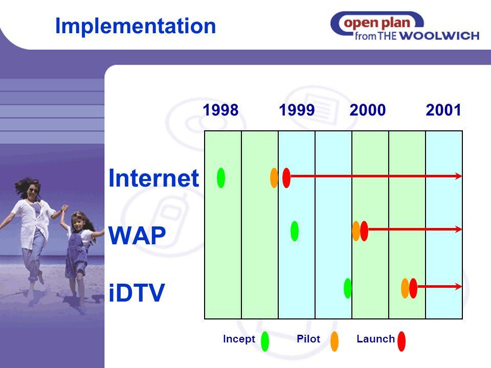 Internet WAP iDTV Implementation 1998 19992000 2001 LaunchInceptPilot