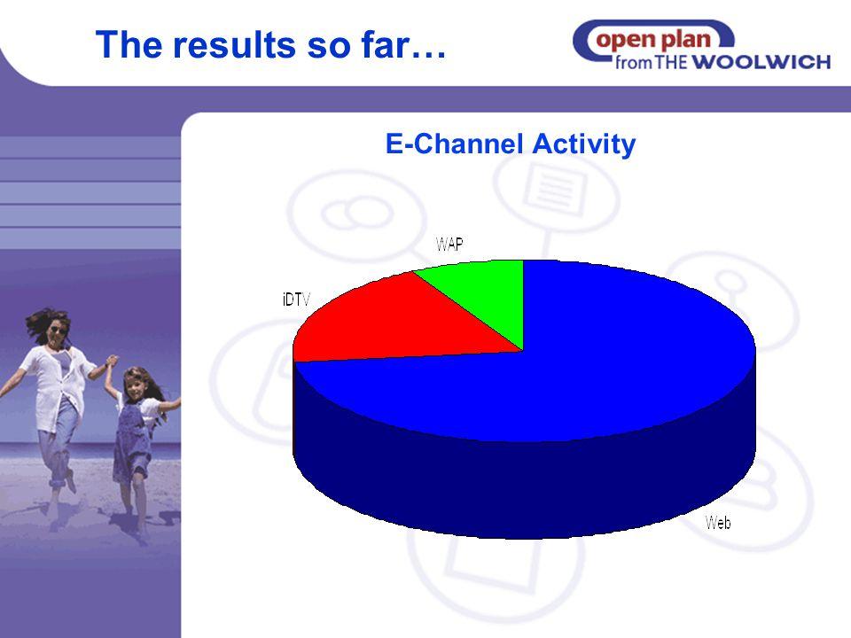The results so far… E-Channel Activity