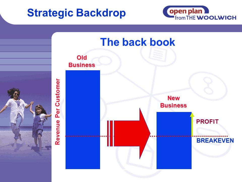 Revenue Per Customer New Business OldBusiness PROFIT BREAKEVEN Strategic Backdrop The back book