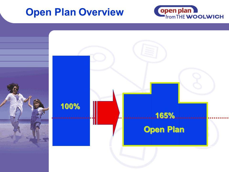 Open Plan 100% 165% Open Plan Overview