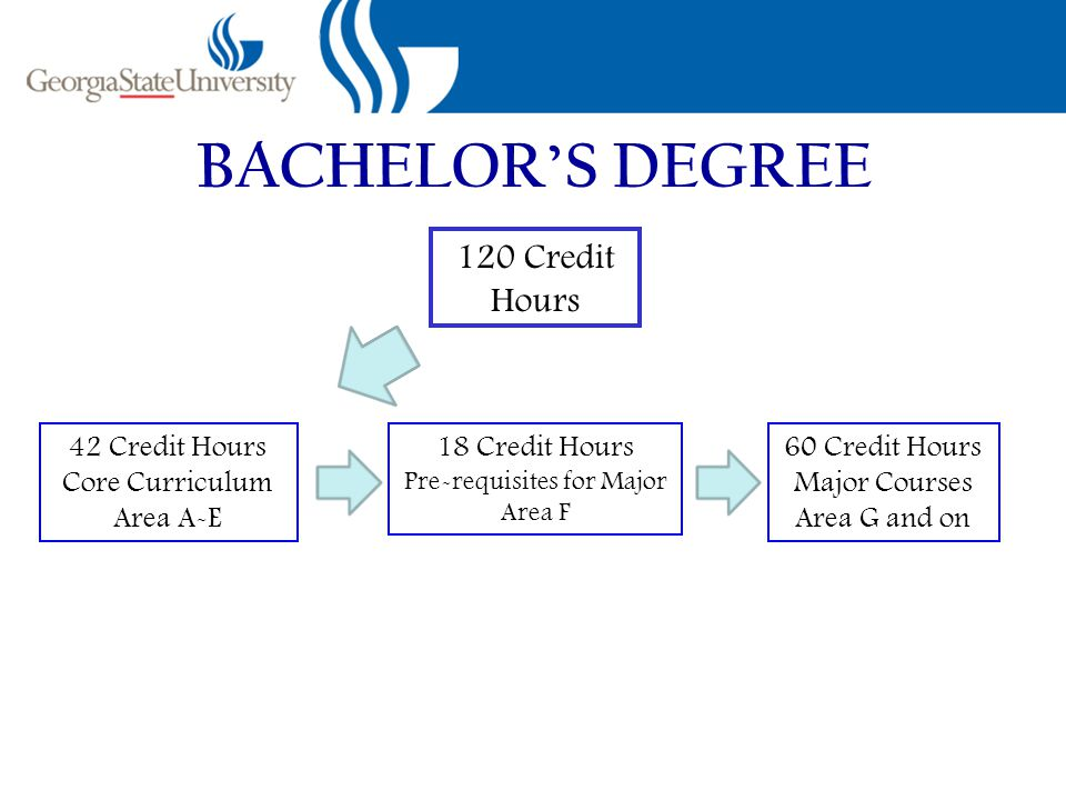 BACHELOR'S DEGREE 120 Credit Hours 42 Credit Hours Core Curriculum Area A-E 18 Credit Hours Pre-requisites for Major Area F 60 Credit Hours Major Courses Area G and on