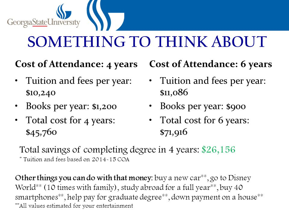 SOMETHING TO THINK ABOUT Cost of Attendance: 4 years Tuition and fees per year: $10,240 Books per year: $1,200 Total cost for 4 years: $45,760 Cost of Attendance: 6 years Tuition and fees per year: $11,086 Books per year: $900 Total cost for 6 years: $71,916 Total savings of completing degree in 4 years: $26,156 * Tuition and fees based on 2014-15 COA Other things you can do with that money: buy a new car**, go to Disney World** (10 times with family), study abroad for a full year**, buy 40 smartphones**, help pay for graduate degree**, down payment on a house** **All values estimated for your entertainment