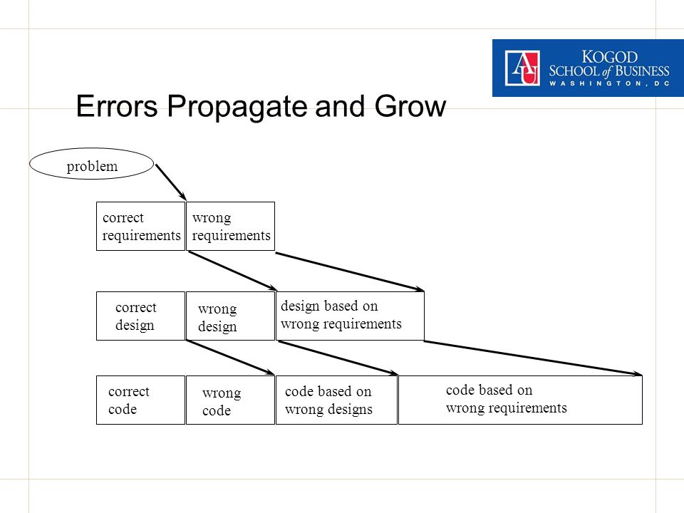 Errors Propagate and Grow correct requirements wrong requirements correct design design based on wrong requirements wrong design problem code based on wrong designs correct code wrong code code based on wrong requirements