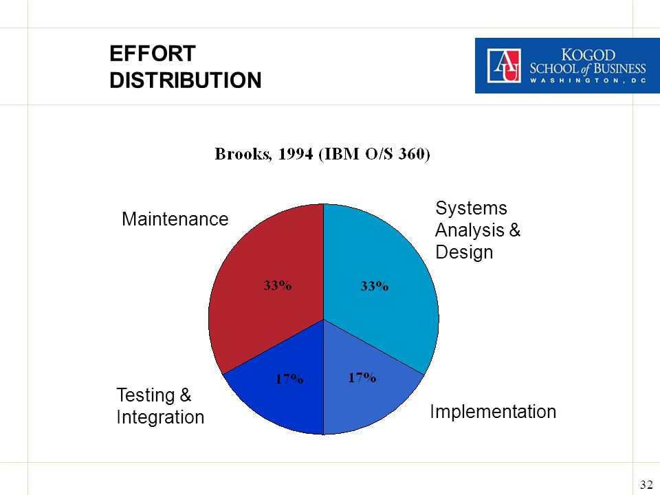 32 EFFORT DISTRIBUTION Systems Analysis & Design Maintenance Testing & Integration Implementation