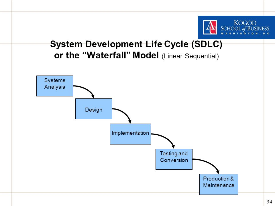 34 System Development Life Cycle (SDLC) or the Waterfall Model (Linear Sequential) Systems Analysis Design Implementation Testing and Conversion Production & Maintenance