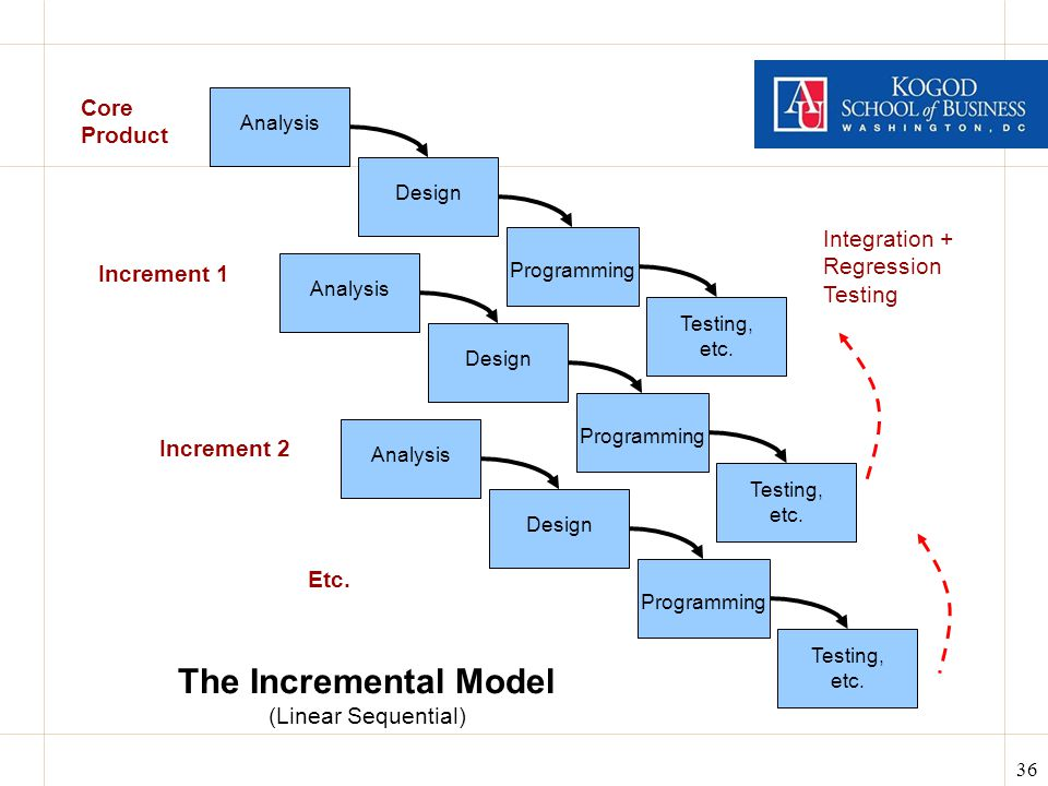 36 The Incremental Model (Linear Sequential) Analysis Design Programming Testing, etc.