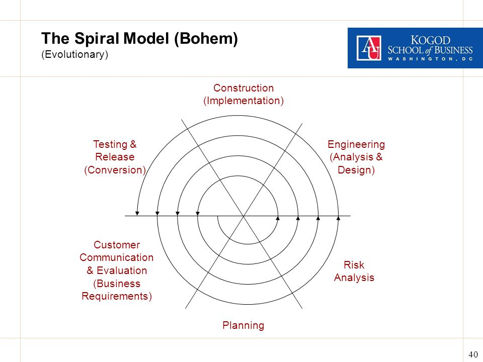 40 The Spiral Model (Bohem) (Evolutionary) Planning Engineering (Analysis & Design) Construction (Implementation) Testing & Release (Conversion) Customer Communication & Evaluation (Business Requirements) Risk Analysis