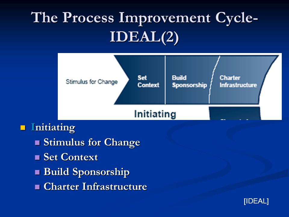 The Process Improvement Cycle- IDEAL(2) Initiating Initiating Stimulus for Change Stimulus for Change Set Context Set Context Build Sponsorship Build Sponsorship Charter Infrastructure Charter Infrastructure [IDEAL]