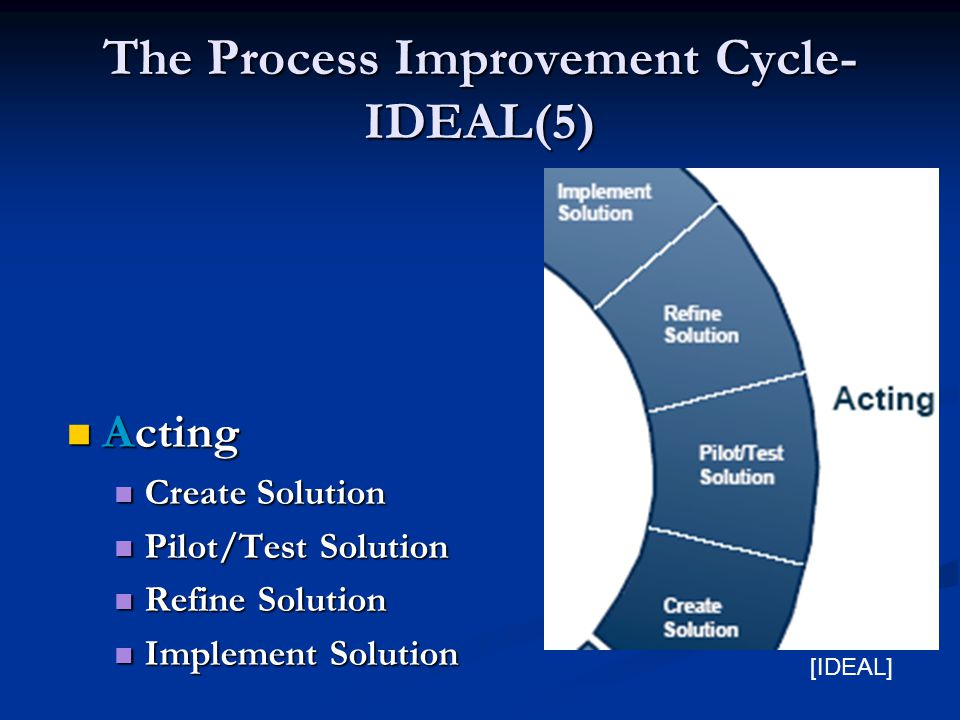 The Process Improvement Cycle- IDEAL(5) Acting Acting Create Solution Create Solution Pilot/Test Solution Pilot/Test Solution Refine Solution Refine Solution Implement Solution Implement Solution [IDEAL]