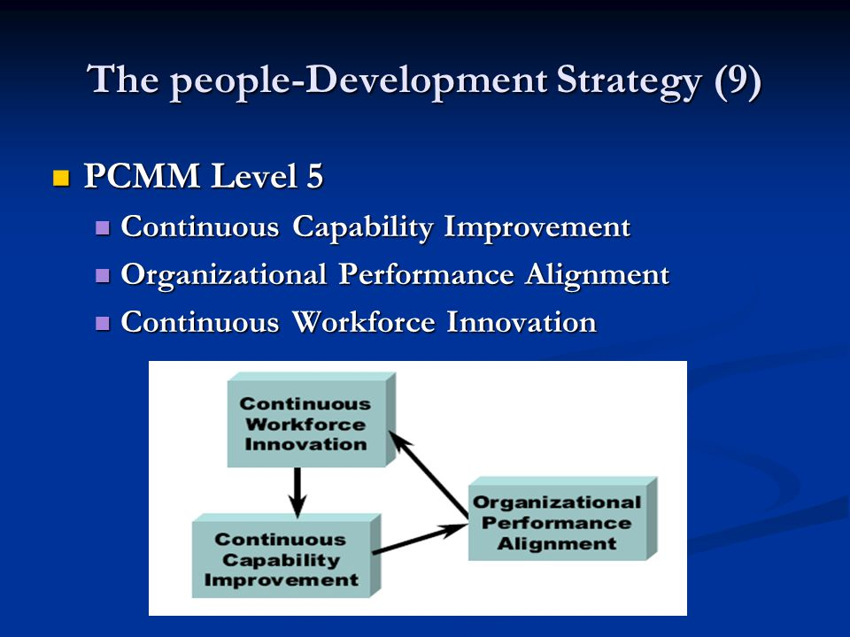 The people-Development Strategy (9) PCMM Level 5 PCMM Level 5 Continuous Capability Improvement Continuous Capability Improvement Organizational Performance Alignment Organizational Performance Alignment Continuous Workforce Innovation Continuous Workforce Innovation