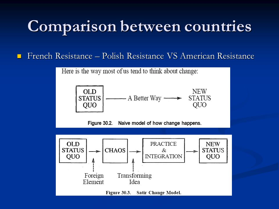 Comparison between countries French Resistance – Polish Resistance VS American Resistance French Resistance – Polish Resistance VS American Resistance