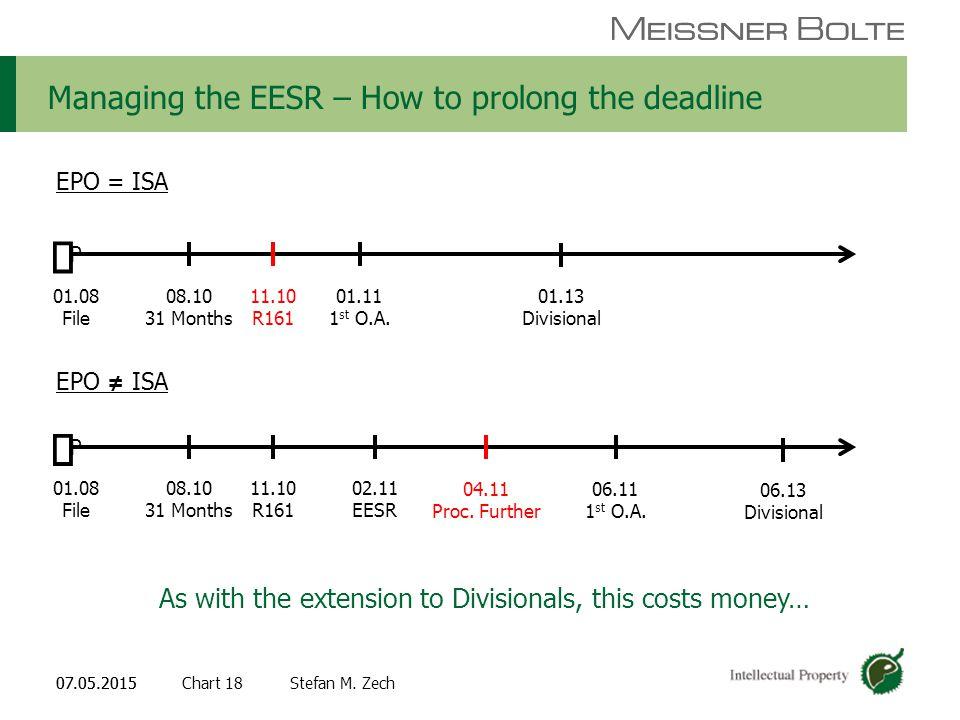 Chart 1807.05.2015 Partners of Meissner Bolte Stefan M. Zech07.05.2015 Managing the EESR – How to prolong the deadline  P 01.08 File 08.10 31 Months