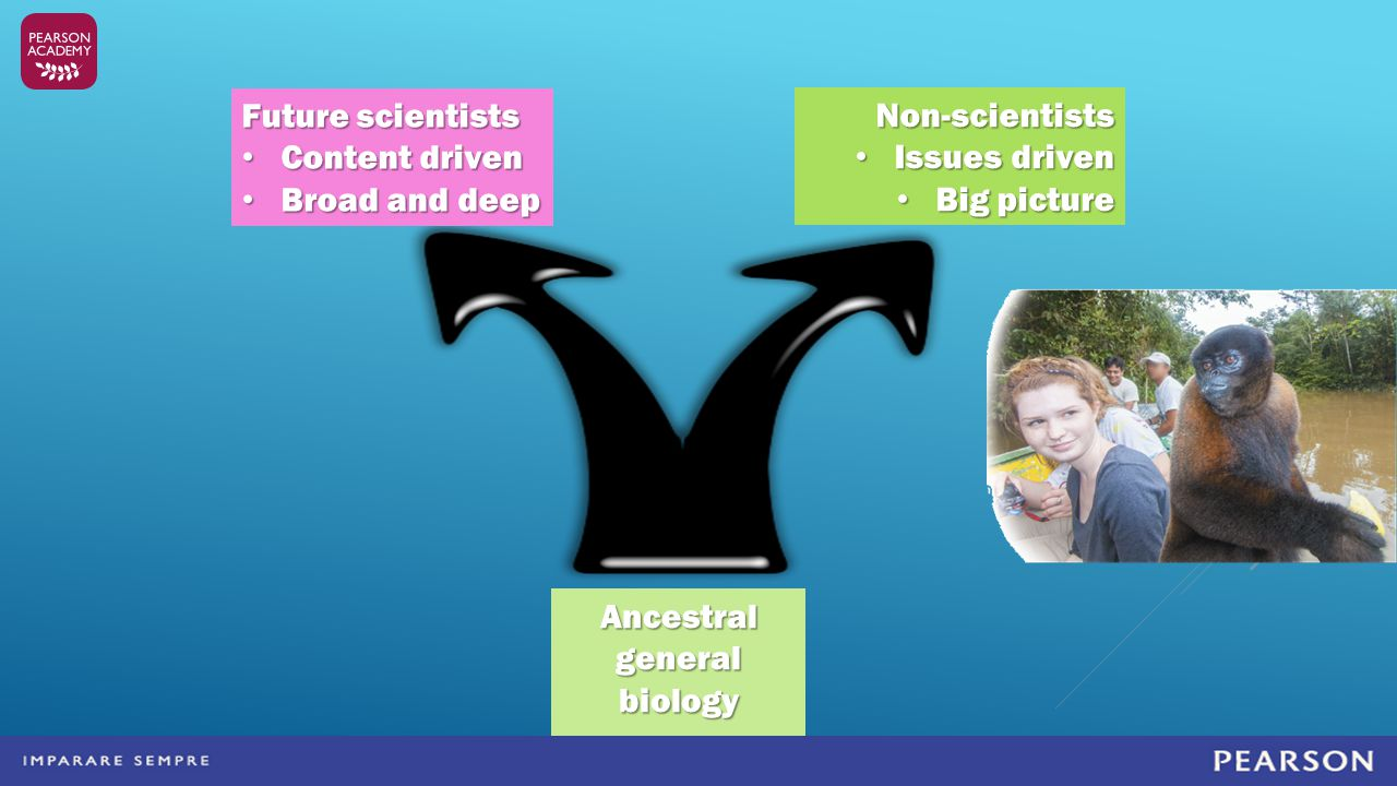 Ancestral general biology course Future scientists Content driven Content driven Broad and deep Broad and deep Non-scientists Issues driven Issues dri