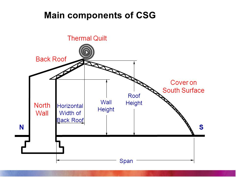 Main components of CSG SN Cover on South Surface Thermal Quilt Span Back Roof North Wall Roof Height Horizontal Width of Back Roof Wall Height