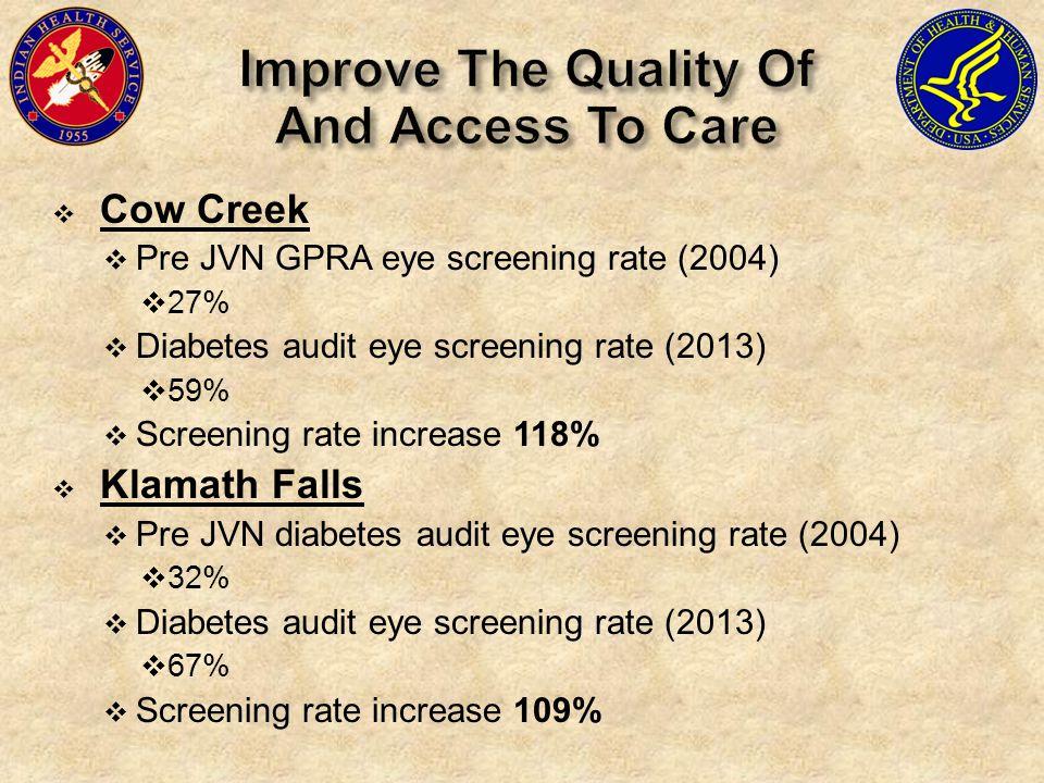  Cow Creek  Pre JVN GPRA eye screening rate (2004)  27%  Diabetes audit eye screening rate (2013)  59%  Screening rate increase 118%  Klamath Falls  Pre JVN diabetes audit eye screening rate (2004)  32%  Diabetes audit eye screening rate (2013)  67%  Screening rate increase 109%