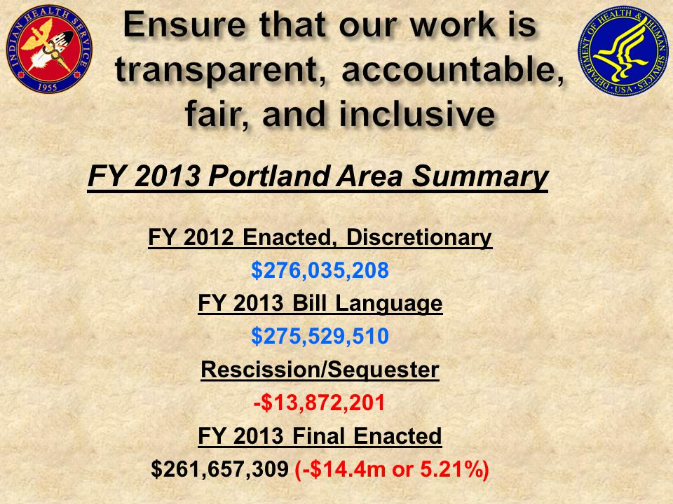 FY 2013 Portland Area Summary FY 2012 Enacted, Discretionary $276,035,208 FY 2013 Bill Language $275,529,510 Rescission/Sequester -$13,872,201 FY 2013 Final Enacted $261,657,309 (-$14.4m or 5.21%)