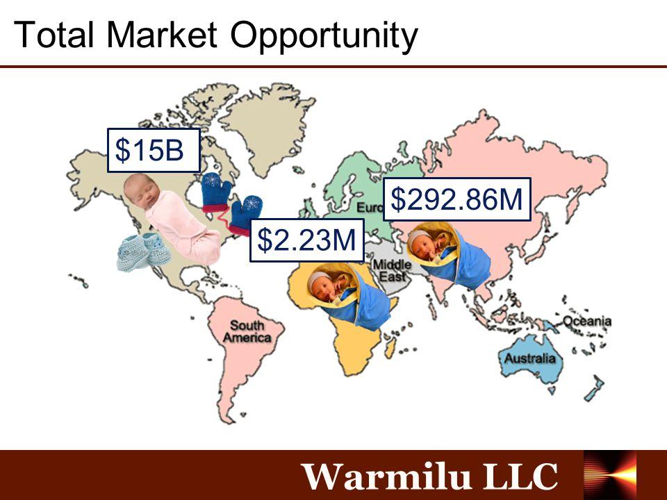 Warmilu LLC Total Market Opportunity $15B $292.86M $2.23M