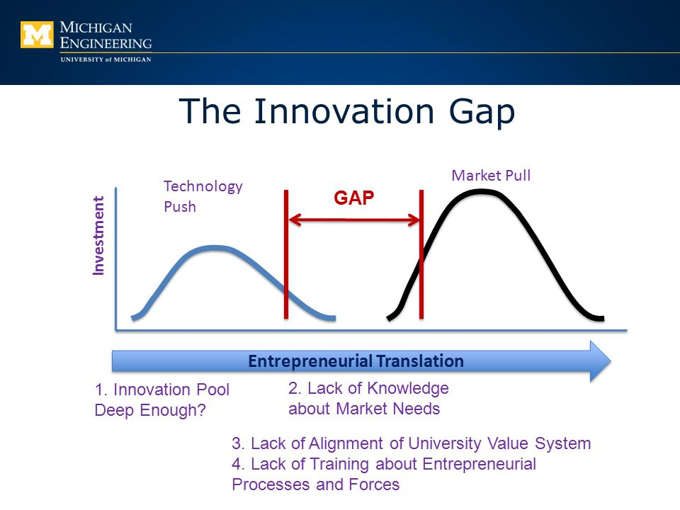 The Innovation Gap Investment Technology Push Market Pull GAP Entrepreneurial Translation 1. Innovation Pool Deep Enough? 2. Lack of Knowledge about M