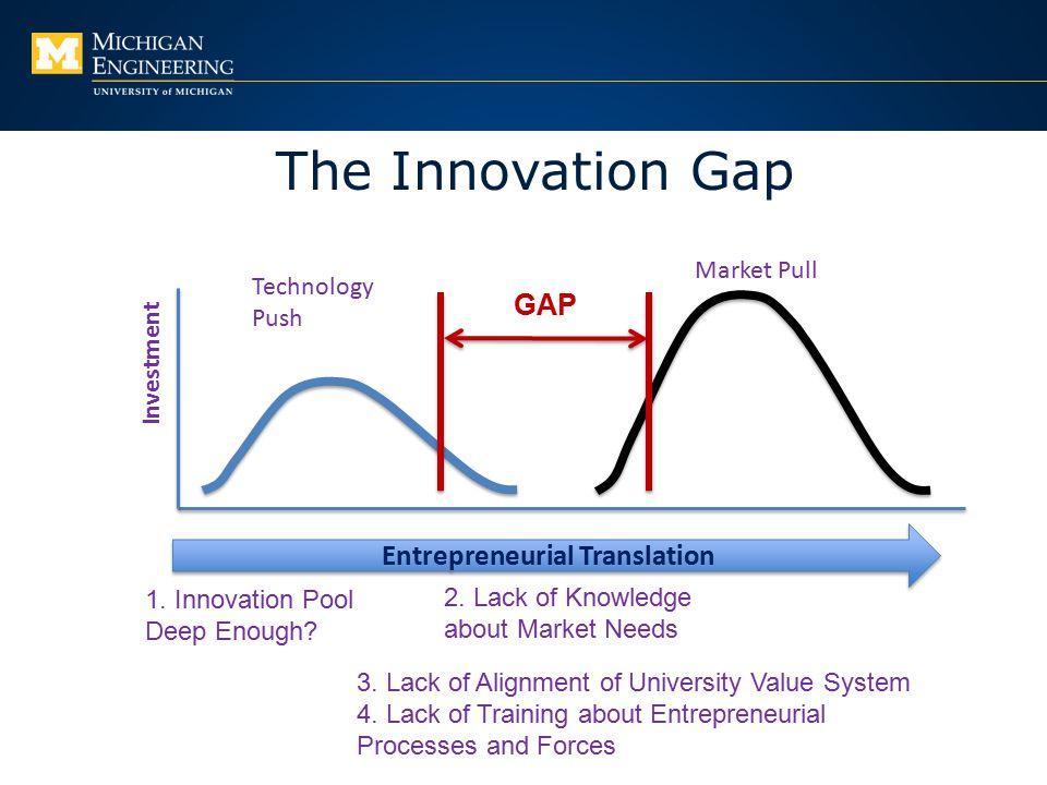 The Innovation Gap Investment Technology Push Market Pull GAP Entrepreneurial Translation 1.