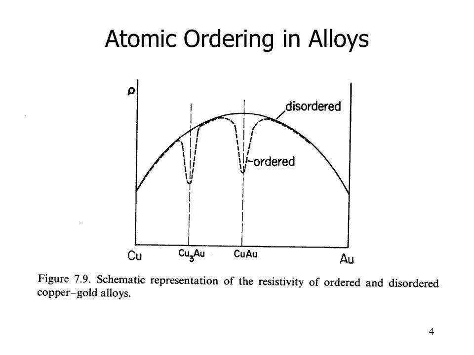 4 Atomic Ordering in Alloys