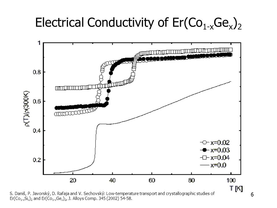 6 Electrical Conductivity of Er(Co 1-x Ge x ) 2 S.