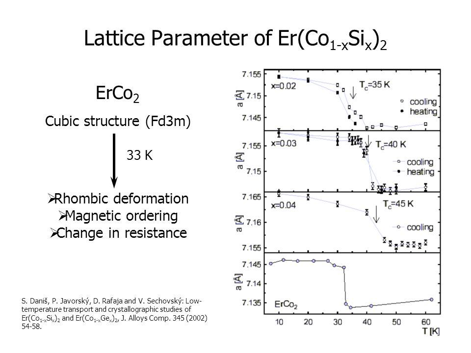 7 Lattice Parameter of Er(Co 1-x Si x ) 2 S. Daniš, P.