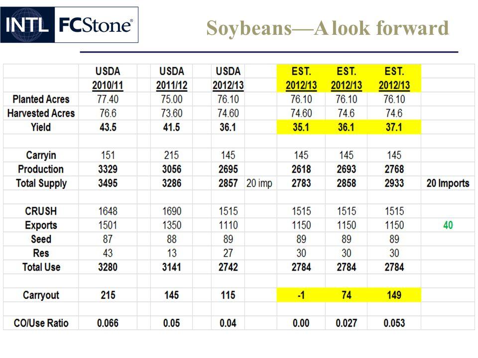 Soybeans—A look forward
