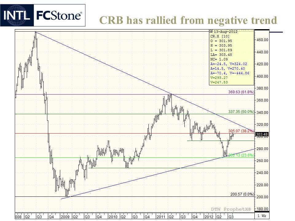 CRB has rallied from negative trend