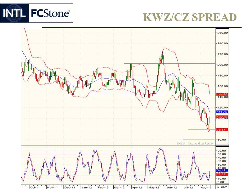 KWZ/CZ SPREAD