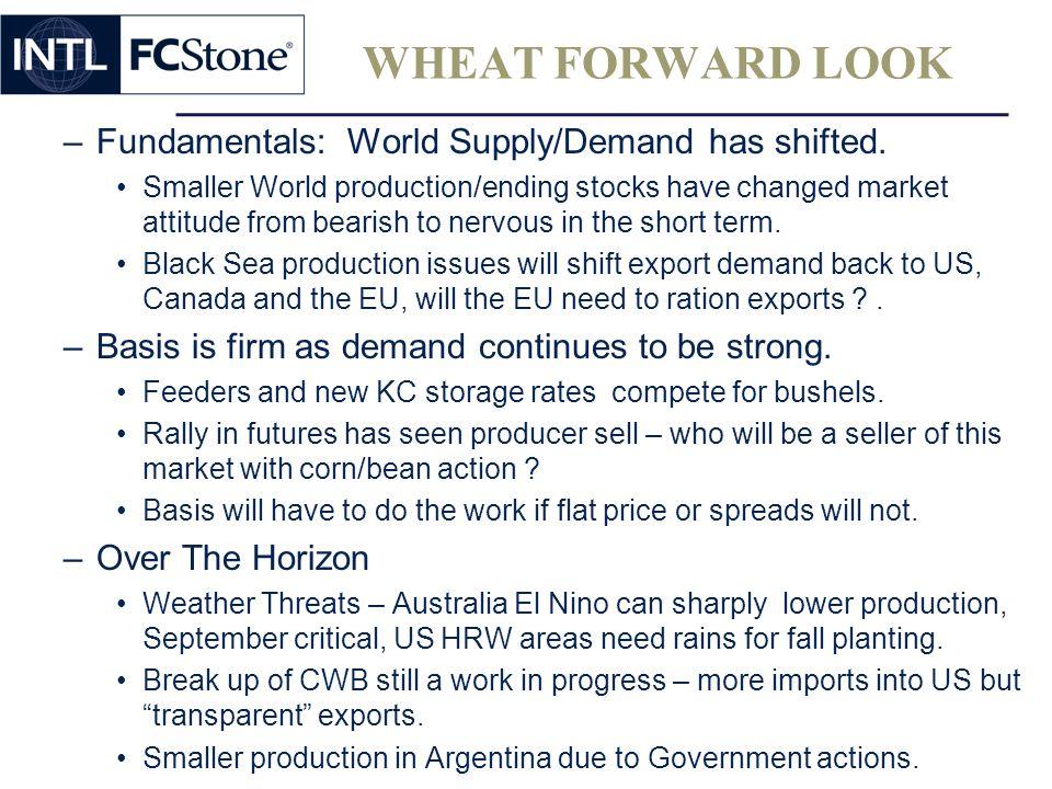 WHEAT FORWARD LOOK –Fundamentals: World Supply/Demand has shifted.