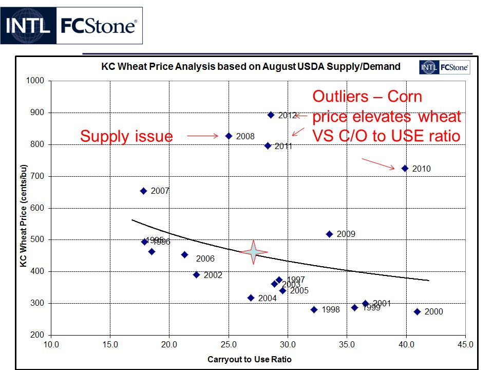 Supply issue Outliers – Corn price elevates wheat VS C/O to USE ratio