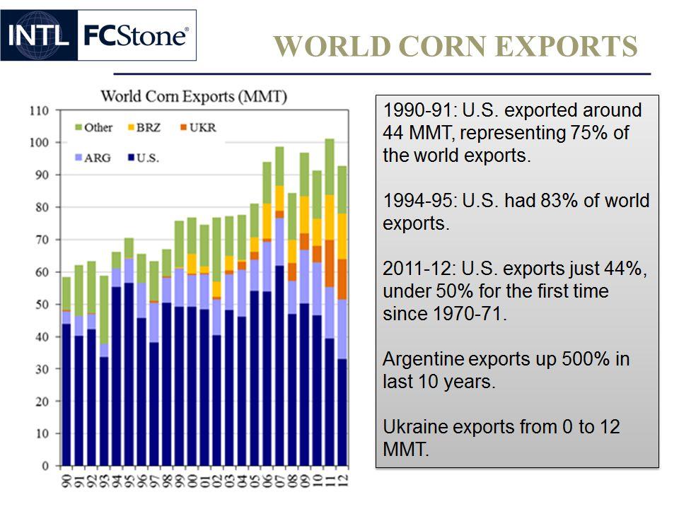 WORLD CORN EXPORTS