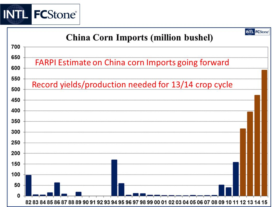 FARPI Estimate on China corn Imports going forward Record yields/production needed for 13/14 crop cycle