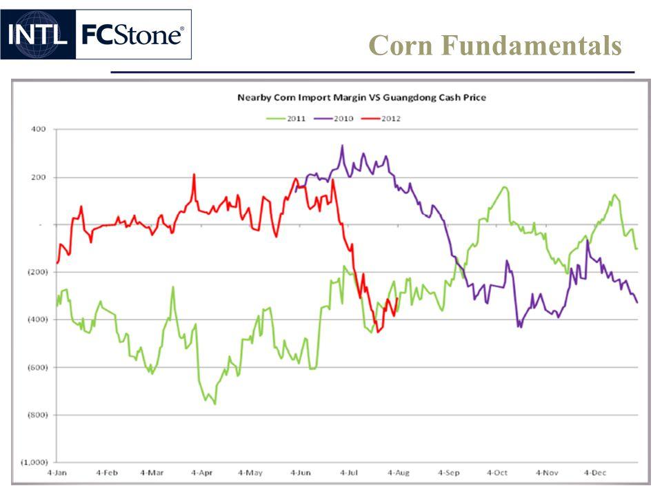 Corn Fundamentals