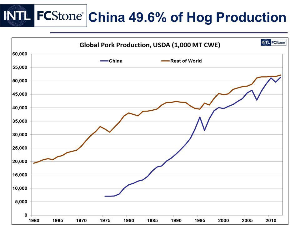 China 49.6% of Hog Production